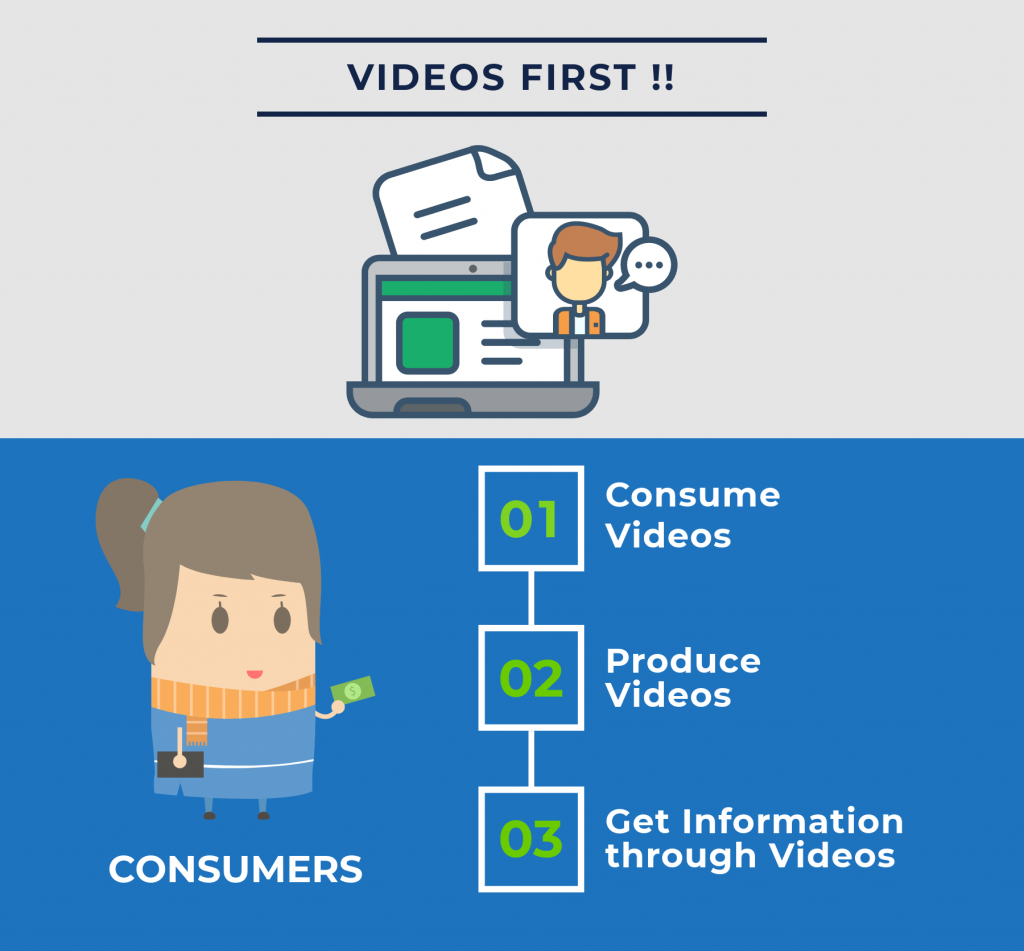 Videos for Better Conversions