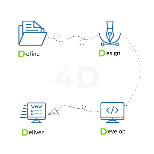 4D Approach for Web Development by Website KLUB